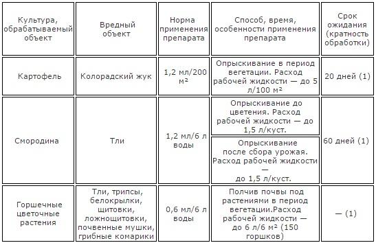 https://antigryzun.ru/images/upload/актара.jpg