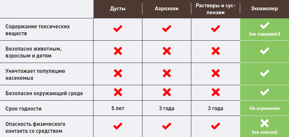 https://antigryzun.ru/images/upload/ecokiller.png